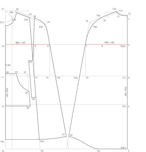 Zu sehen ist die abgebildete Schnittaufstellung des Grundschnittes Cape